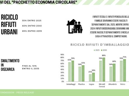 Rapporto Ispra 2018: un piano d'azione per rifiuti ed economia circolare