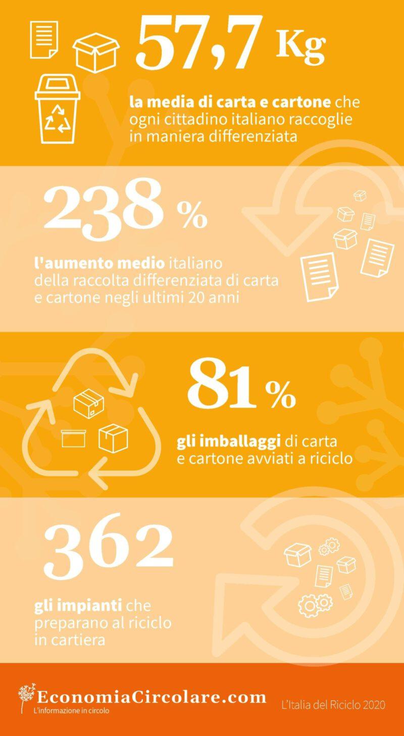 Riciclaggio di carta e cartone in Italia dati 2019