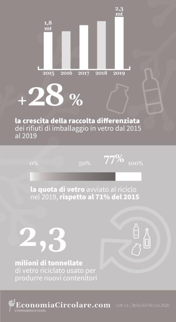 Riciclo del vetro in Italia_economia circolare_dati 2019