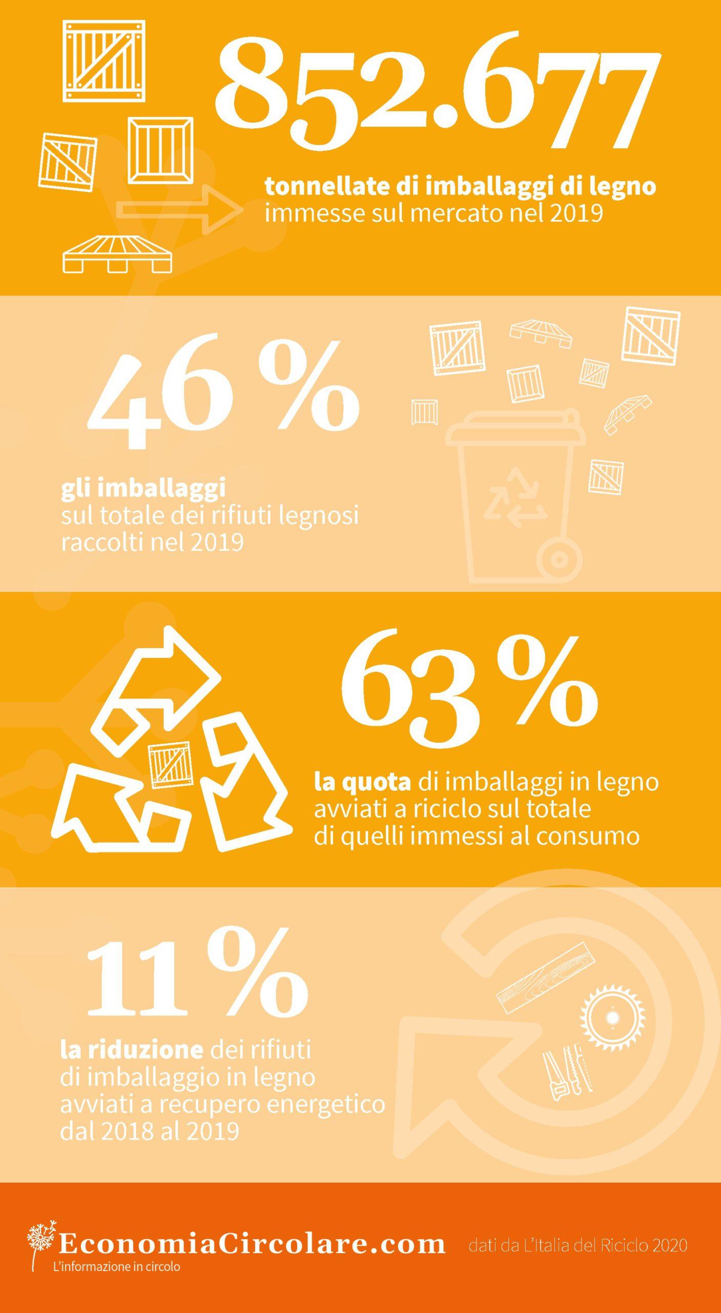 Il riciclo degli imballaggi in legno in Italia 2019