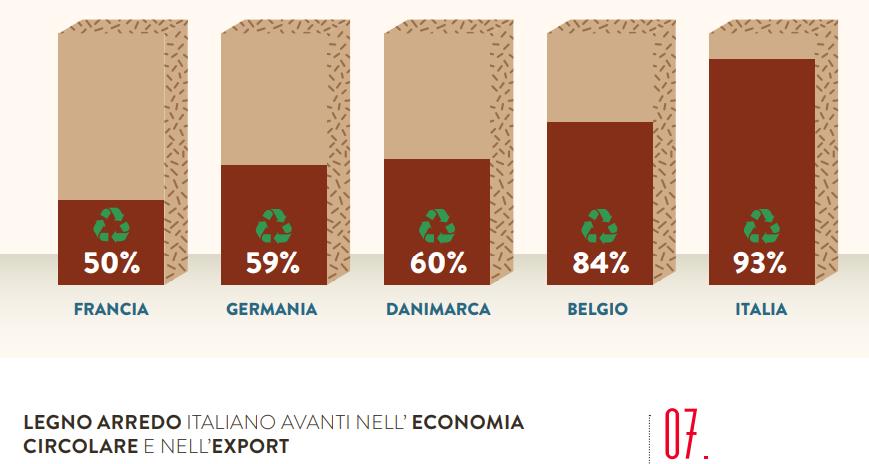 Legno arredo italiano avanti nell'economia circolare